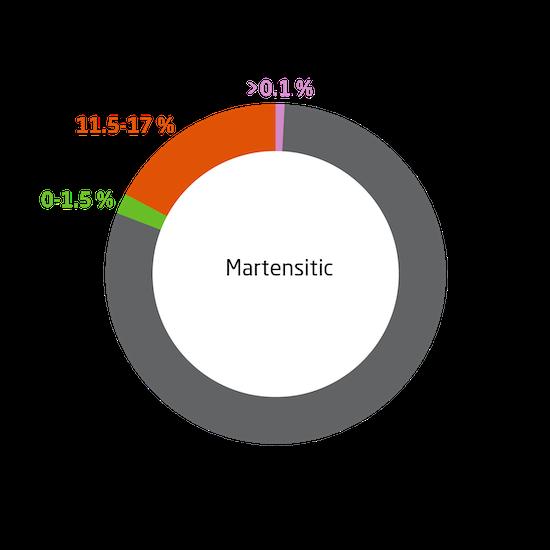 Inox Martensitic
