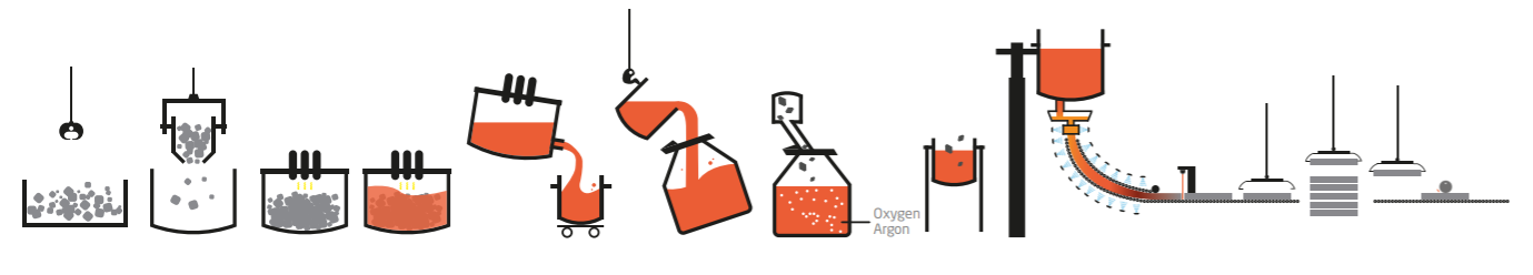 Nấu chảy phế liệu inox và hợp kim fero (1)