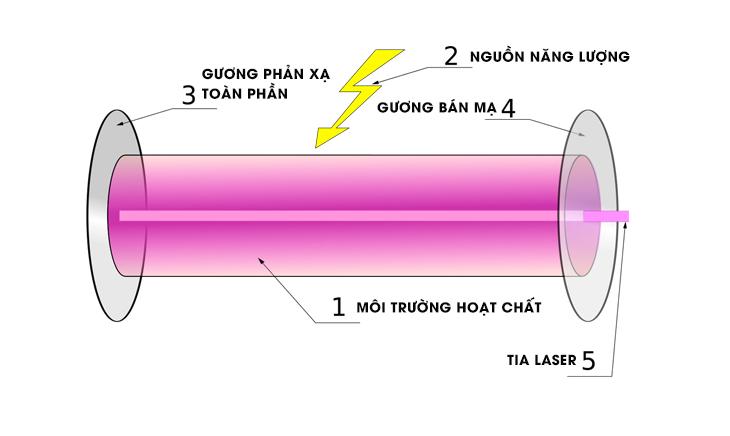 Cấu tạo của máy tạo laser